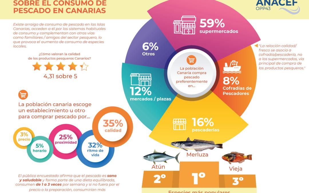 ANACEF presenta un Estudio de Mercado sobre el Consumo de Pescado en Canarias.